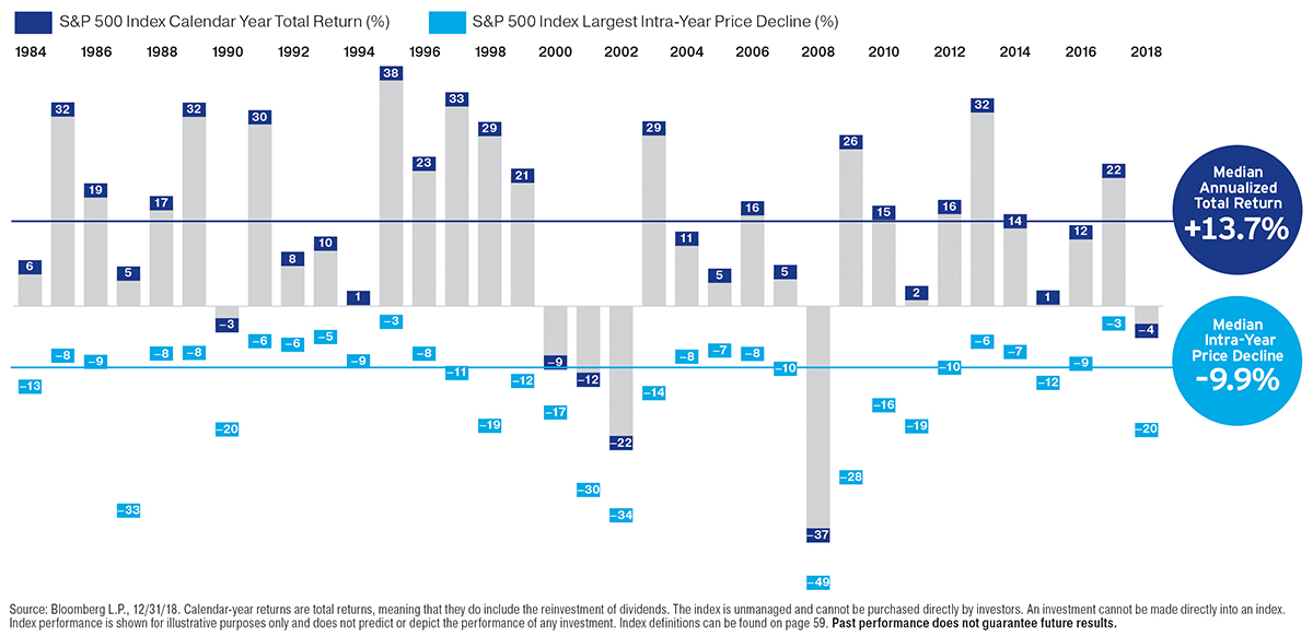 Volatility Does Not Equal a Financial Loss Unless You Sell Chart