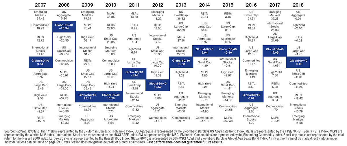 Annual Returns Chart
